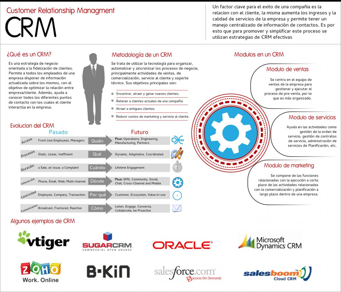 CRM: Infografía