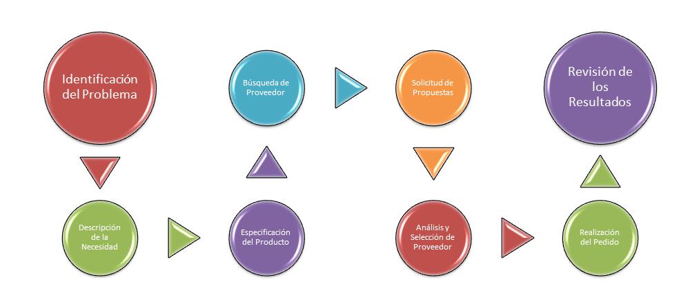 Proceso de Compra Organizacional