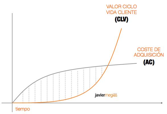 coste-adquisicion-valor-ciclo-vida-cliente
