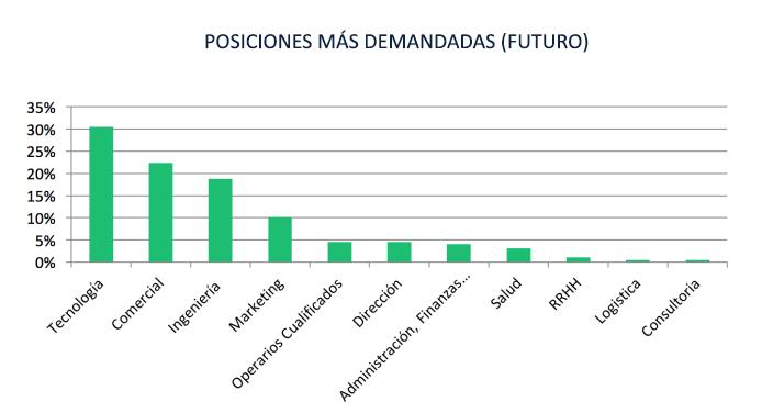 posiciones mas demandadas FUTURO