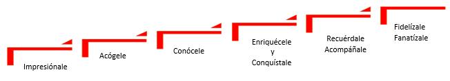 proceso escala2