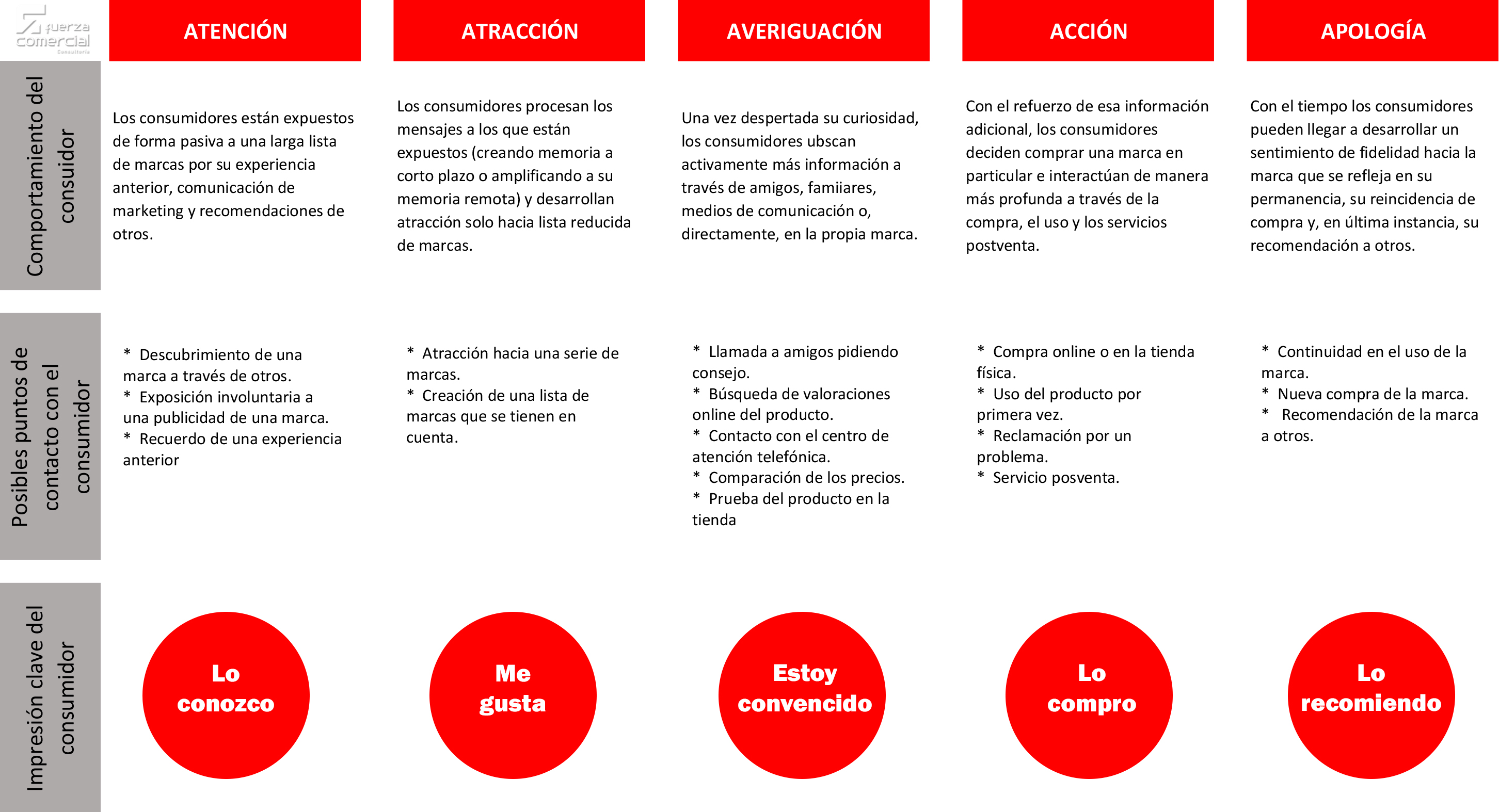 El Customer Journey del consumidor a través de las 5 A´s